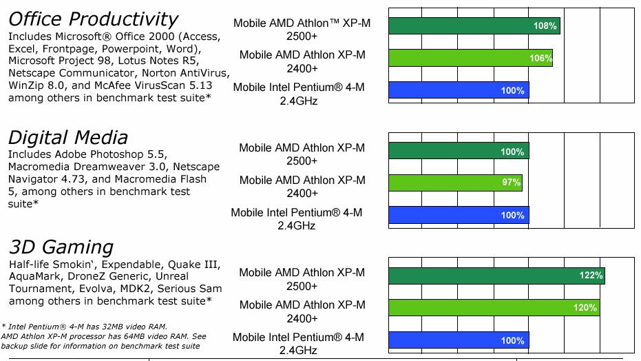 Amd Athlon Xp M Preview Article Bjorn3d Com