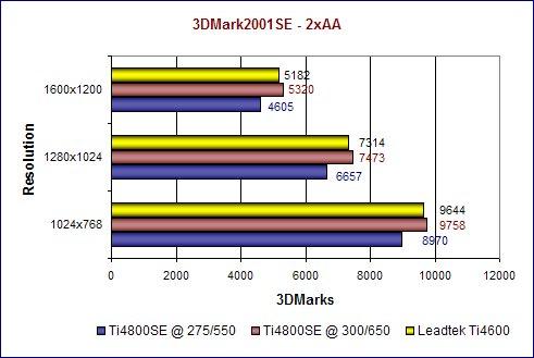 3DMark2001SE - 2xAA