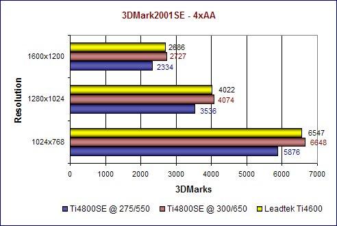 3DMark2001SE - 4xAA
