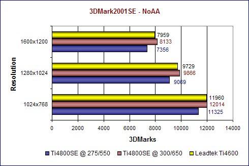 3DMark2001SE - NoAA