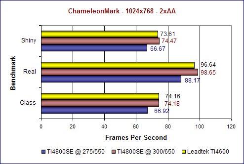 ChameleonMark 1024x768 2xAA