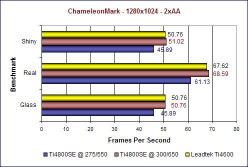 ChameleonMark 1280x1024 2xAA