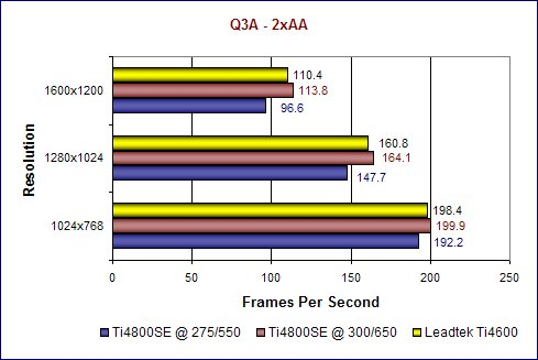Q3A 2xAA