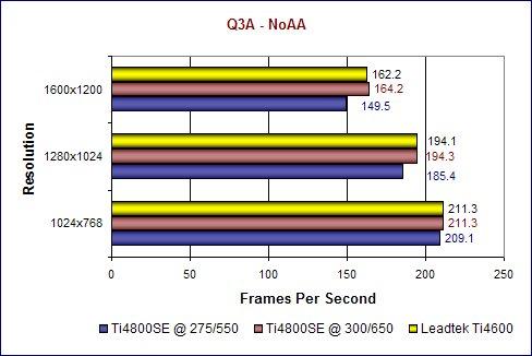 Q3A NoAA