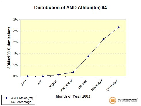 Distribution of AMD Athlon 64