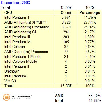 Table: December 2003 3DMark03 CPU Distribution