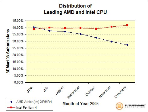 Distribution of Leading AMD and Intel CPUs