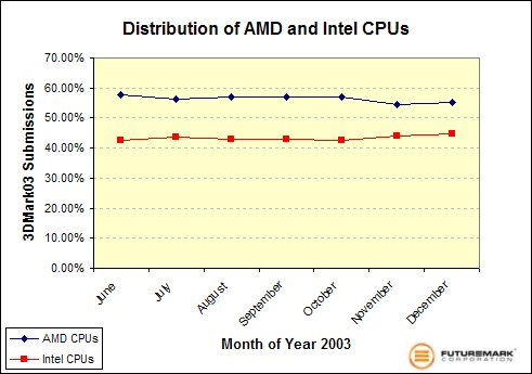 Distribution of AMD and Intel CPUs