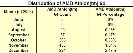 Table: Distribution of AMD Athlon 64