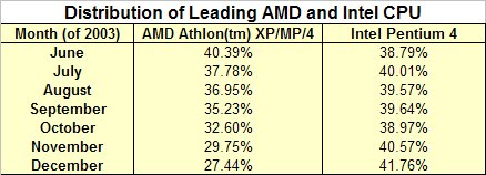 Table: Distribution of Leading AMD and Intel CPUs