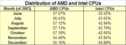 Table: Distribution of AMD and Intel CPUs