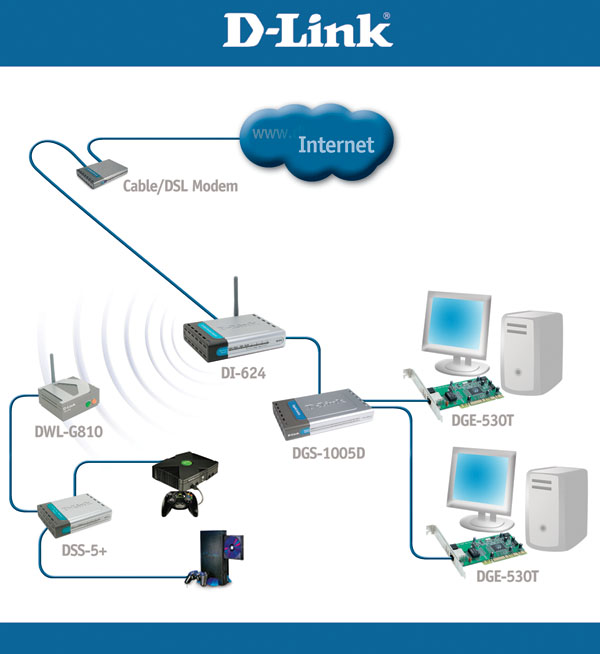 D 108mbps Wireless Gaming Network