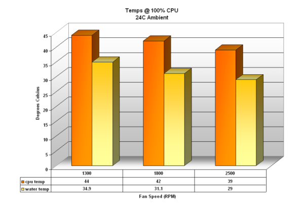 Full Load Temps