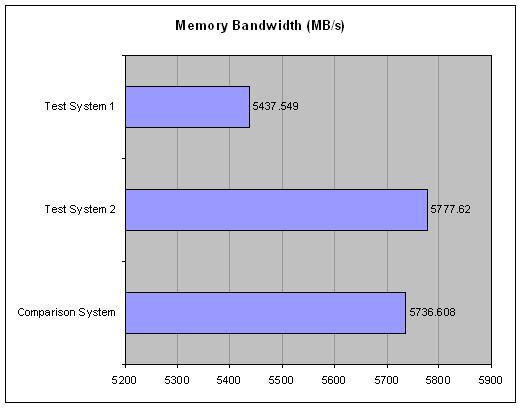 Gigabyte GA-K8N51PVMT-9 nForce 430 Motherboard Review