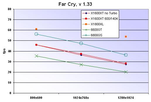 Far Cry chart