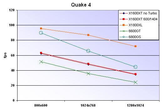 Quake 4 results