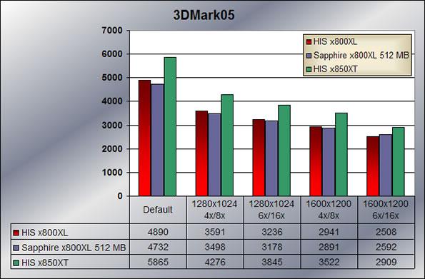 3Dmark05
