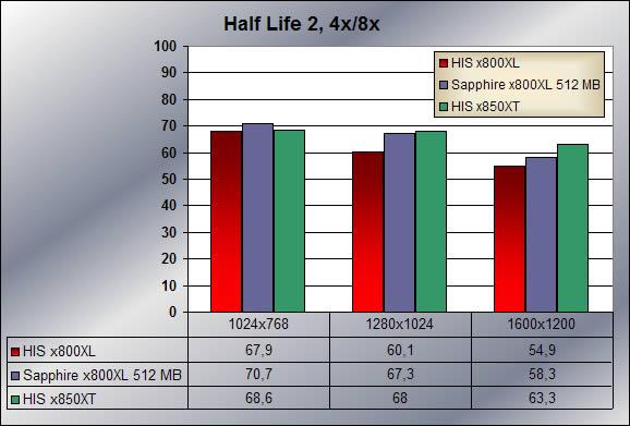 Half Life 2 , 4x8x