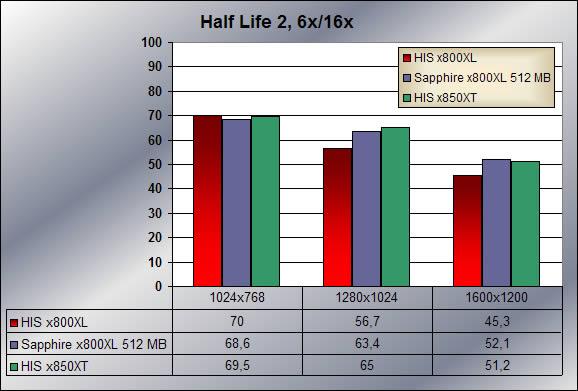 Half Life 2, 6x/16x