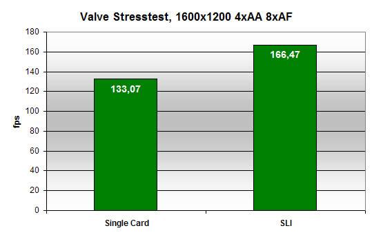 Valve Stress Test