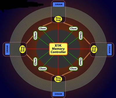 R5xx memory controller