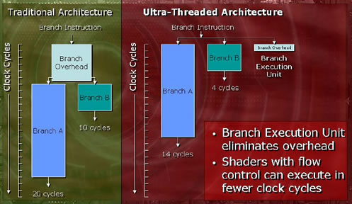 Ultra Threading