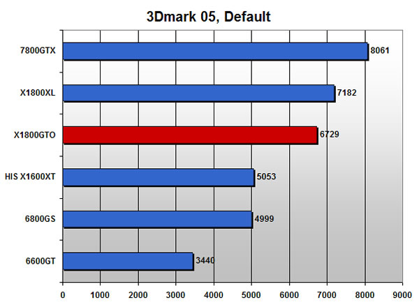 3Dmark 05 scores