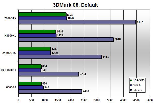 3Dmark 06 scores