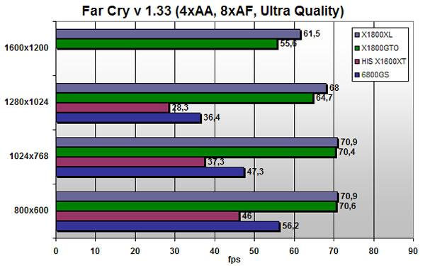 Far Cry scores