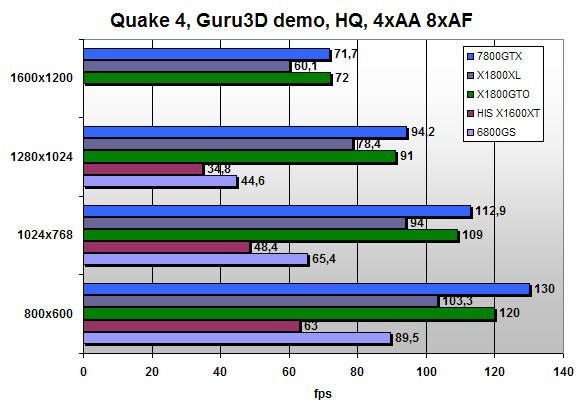Quake 4 scores