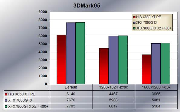 3Dmark05 scores