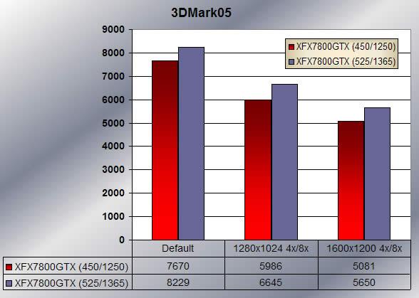 3Dmark05 - overclocked scores
