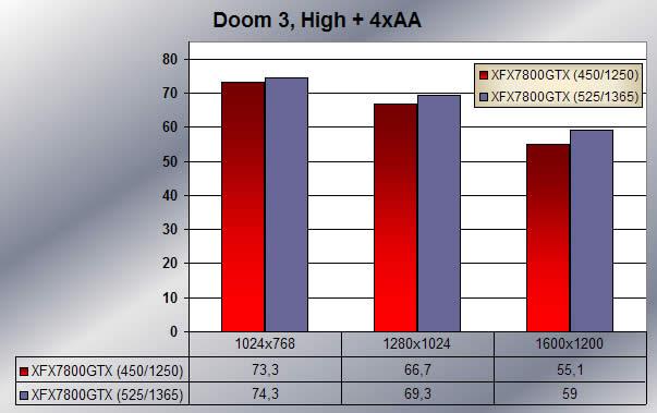 Doom 3 - overclocked scores