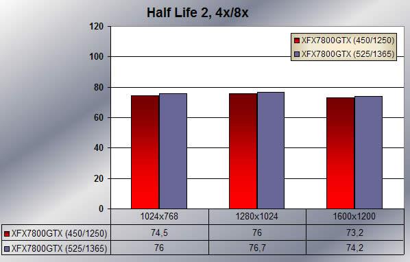 Half Life 2 - overclocked scores