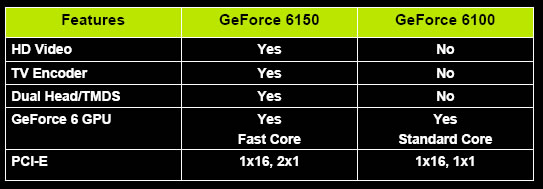 GeForce 6100/6150
