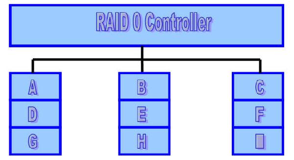 RAID 0 Model