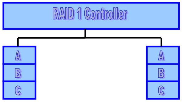 RAID 1 Model