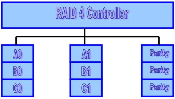RAID 4 Model