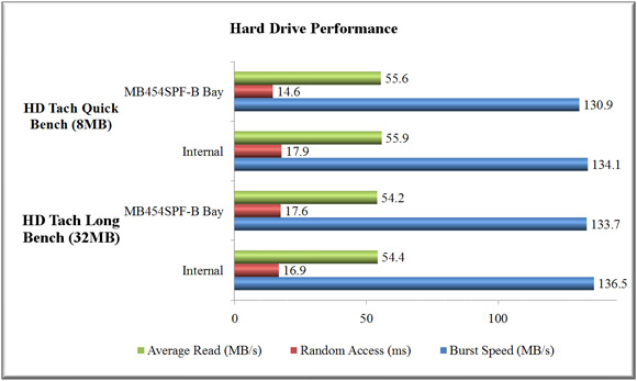 Hard Drive Performance