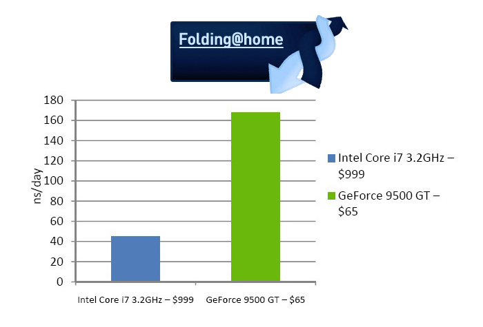 Nvidia GeForce vs. Intel Core i7 Folding@Home comparison