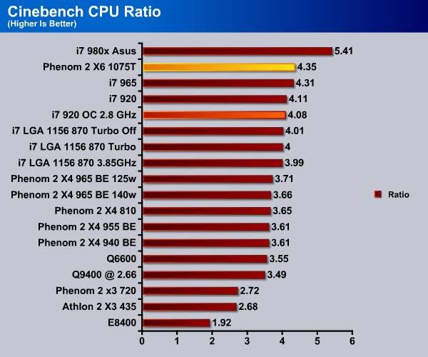 AMD Phenom II X6 1075T - Bjorn3D com