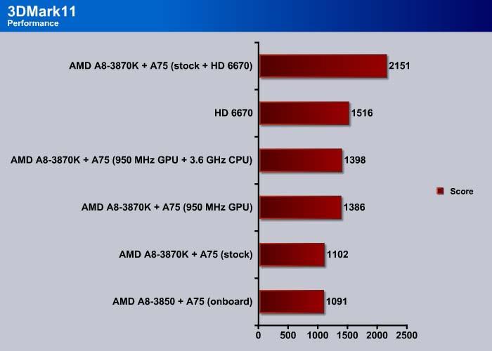 AMD A8-3870K: Black Edition Llano - Bjorn3D com