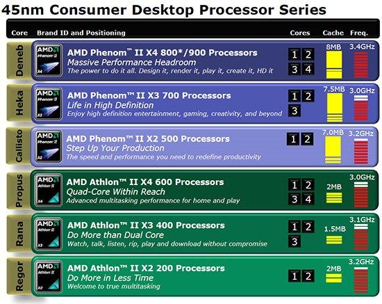 AMD Athlon 64 (ADAIAA4CW) Drivers Download - Update AMD Software