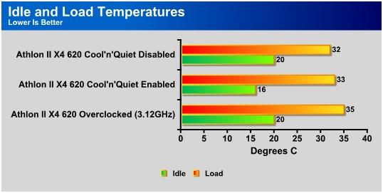 AMD Athlon II X4 620 & Sapphire PI-AM3RS785G - Bjorn3D com
