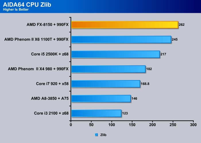 AMD FX-8150 CPU: Bulldozer - B...