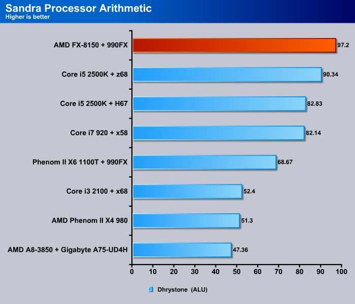 AMD FX-8150 CPU: Bulldozer - Bjorn3D com