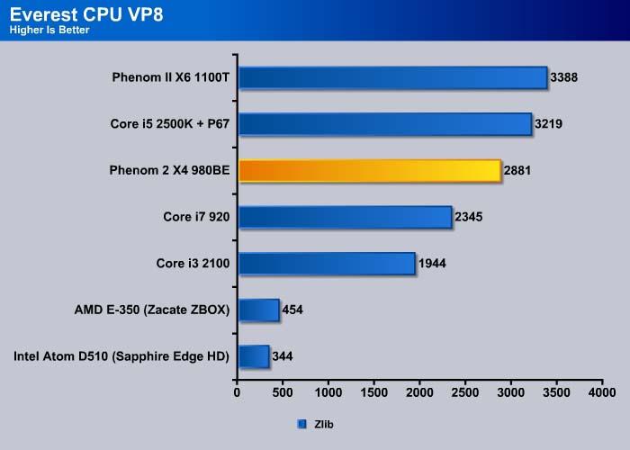 AMD Phenom II X4 980 Black Edition - Bjorn3D com