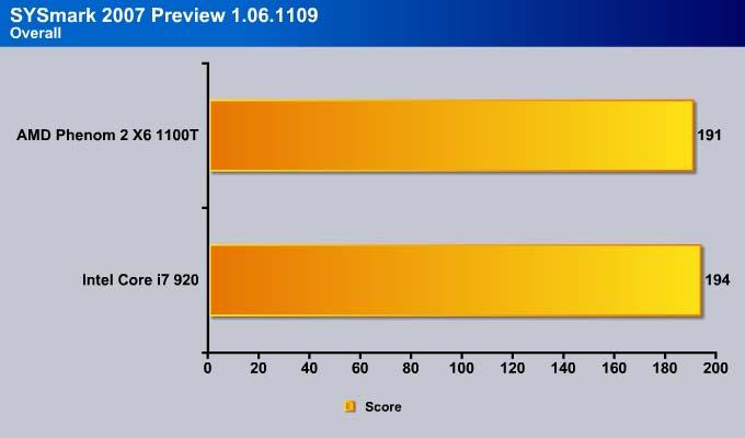 AMD Phenom II X6 1100T: Last Phenom II Six-Core Processor