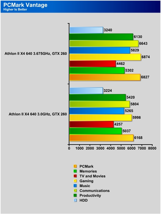 Amd athlon(tm) ii x4 640 processor driver update.