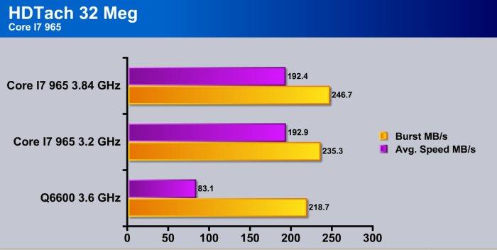 Intel Core I7 965 (Nehalem) - Bjorn3D com